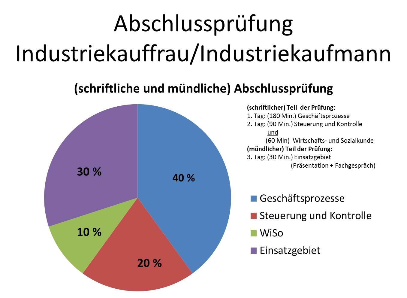 Berichtsheft Industriekauffrau